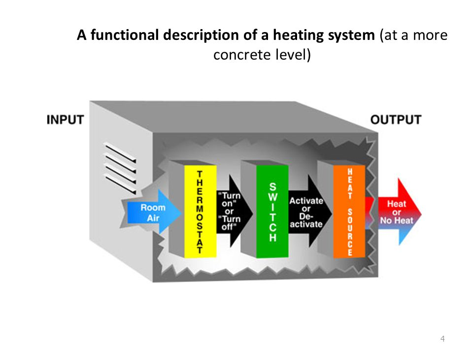 A functional description of a heating system http://www.mind.ilstu.edu/curriculum/functionalism_intro/res_functionalism_intro_overhead.php?modGUI=44&c