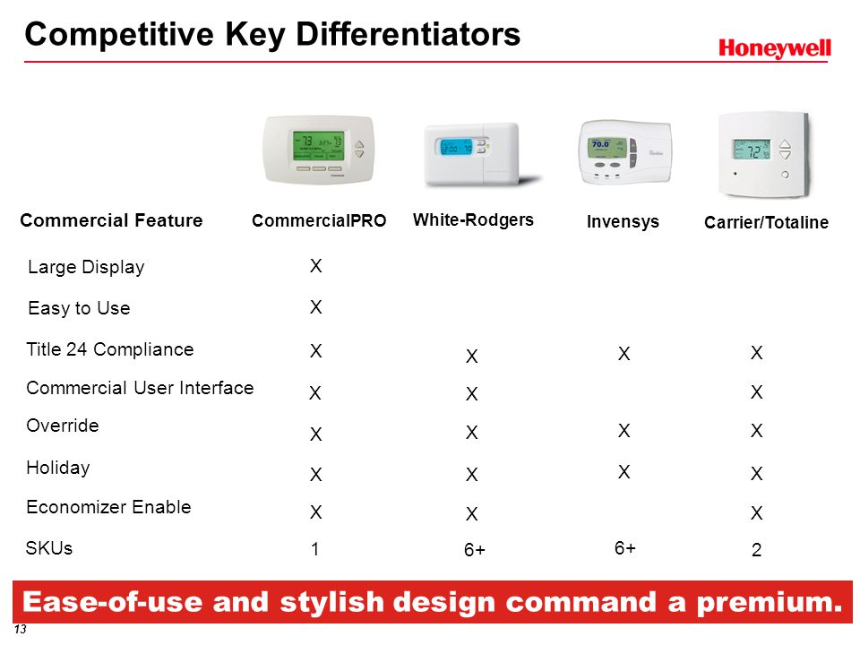 13 Competitive Key Differentiators Commercial Feature Invensys SKUs Large Display Easy to Use X X 6+ White-Rodgers Title 24 Compliance Commercial User Interface Override Holiday Economizer Enable X X X X X X X X X X X X X 6+ Ease-of-use and stylish design command a premium.