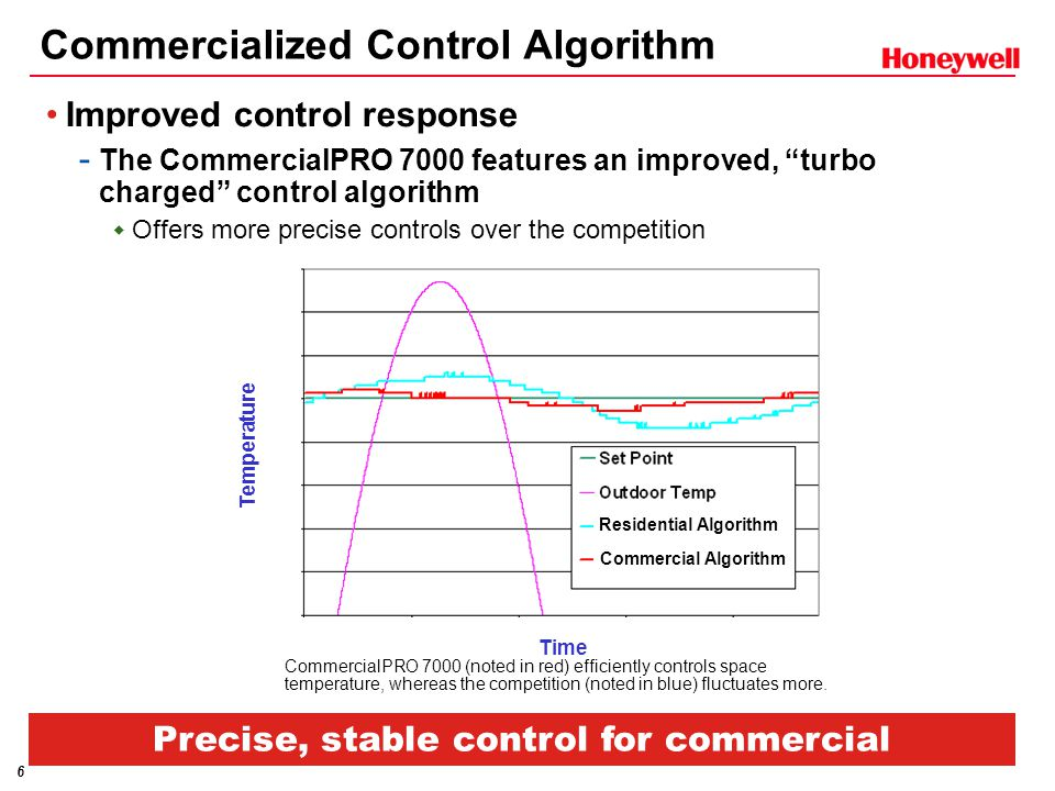 6 Improved control response - The CommercialPRO 7000 features an improved, turbo charged control algorithm  Offers more precise controls over the competition Commercialized Control Algorithm Precise, stable control for commercial equipment.