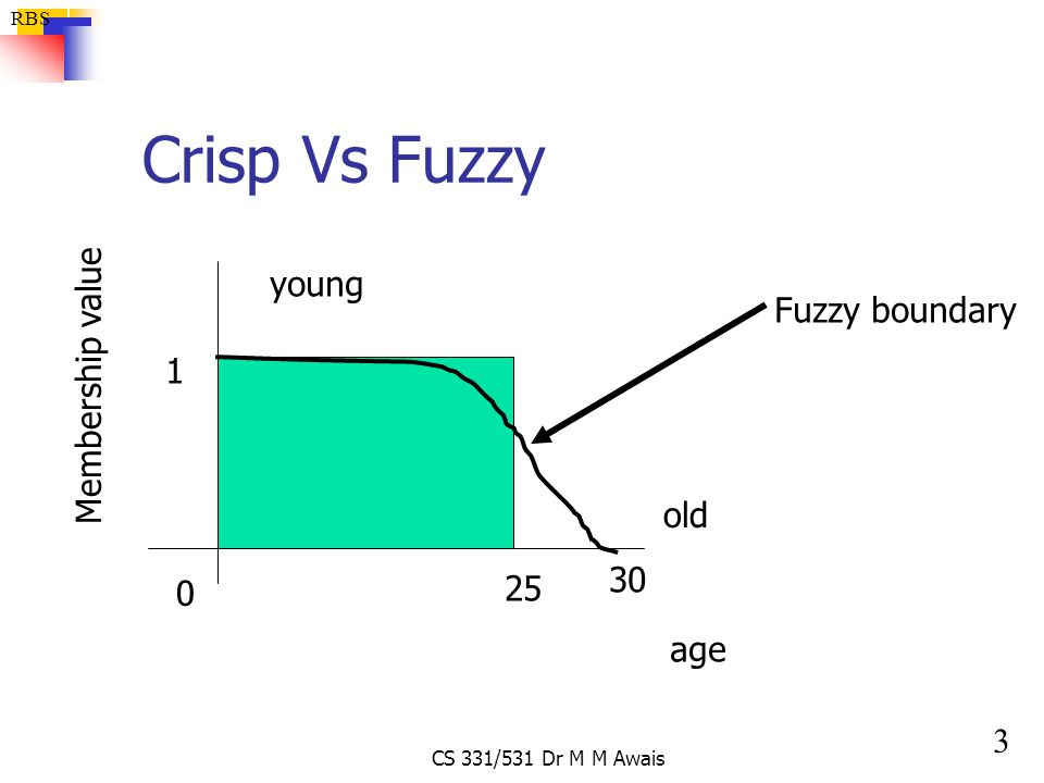 4 RBS CS 331/531 Dr M M Awais Crisp Vs Fuzzy 25 age Membership value 1 0 old 30 young MV of young is 1 MV of old is 0 Fuzzy Young