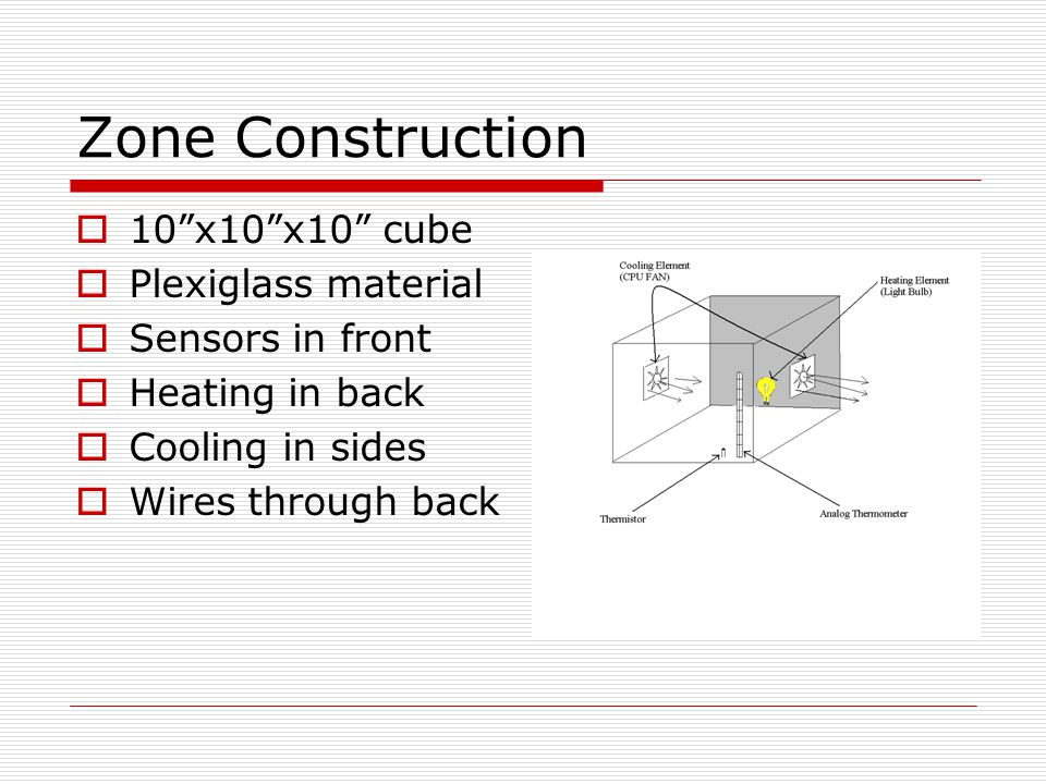 Zone Construction  10 x10 x10 cube  Plexiglass material  Sensors in front  Heating in back  Cooling in sides  Wires through back