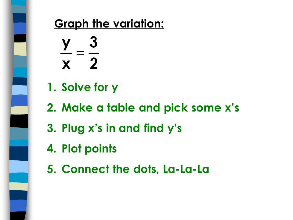 Graph the variation: 1.Solve for y 2.Make a table and pick some x's 3.Plug x's in and find y's 4.Plot points 5.Connect the dots, La-La-La