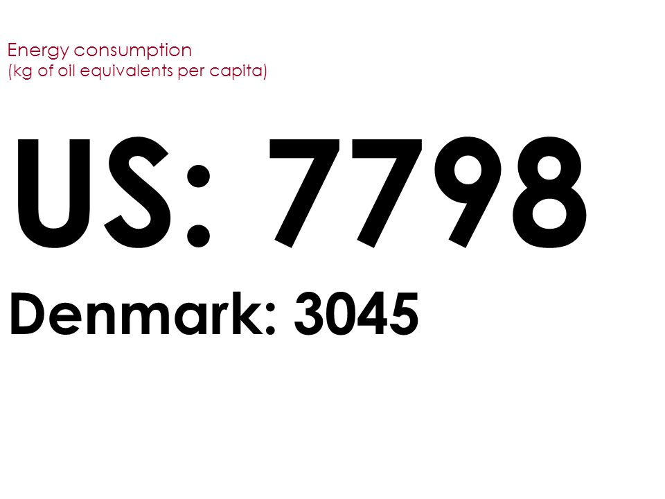 Energy consumption (kg of oil equivalents per capita) US: 7798 Denmark: 3045