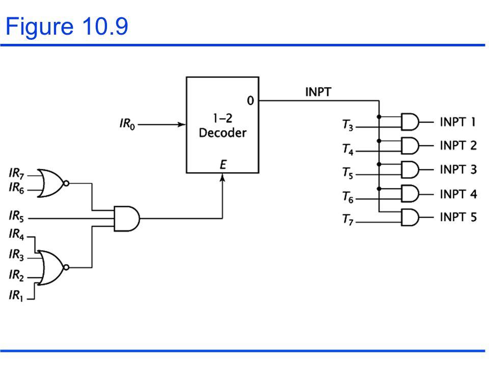 Figure 10.9