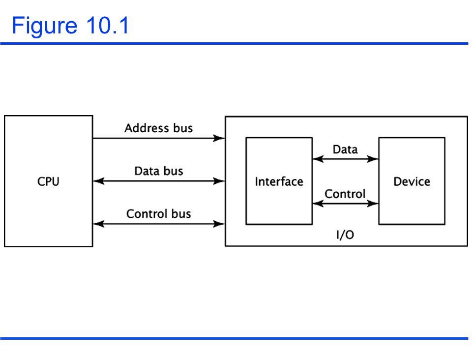 10.2 Programmed I/O Programmed I/O –A program instruction causes CPU to input or output data.