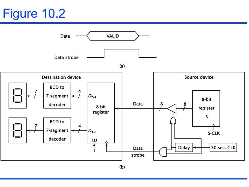 10.3 Interrupts(continued) Interrupt hardware and priority A non-vectored interrupt for a single device :Figure 10.11 A vectored interrupt for a single device :Figure 10.12