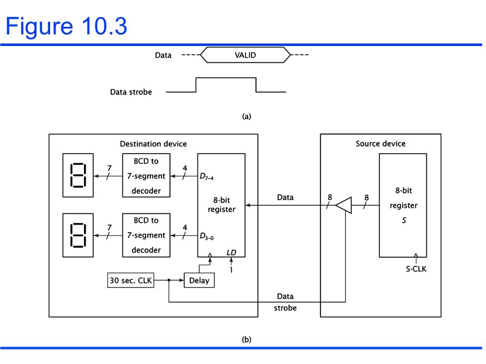 10.2 Programmed I/O(continued) RTL of INPT instruction –INPT1: DR  M, PC  PC+1, AR  AR+1 –INPT2: TR  DR, DR  M, PC  PC+1 –INPT3: AR  DR,TR –INPT4: DR  input port –INPT5: AC  DR Figure 10.8 –States to implement the INPT execute routine Figure 10.9 –Hardware to generate the state signals for the INPT execute routine