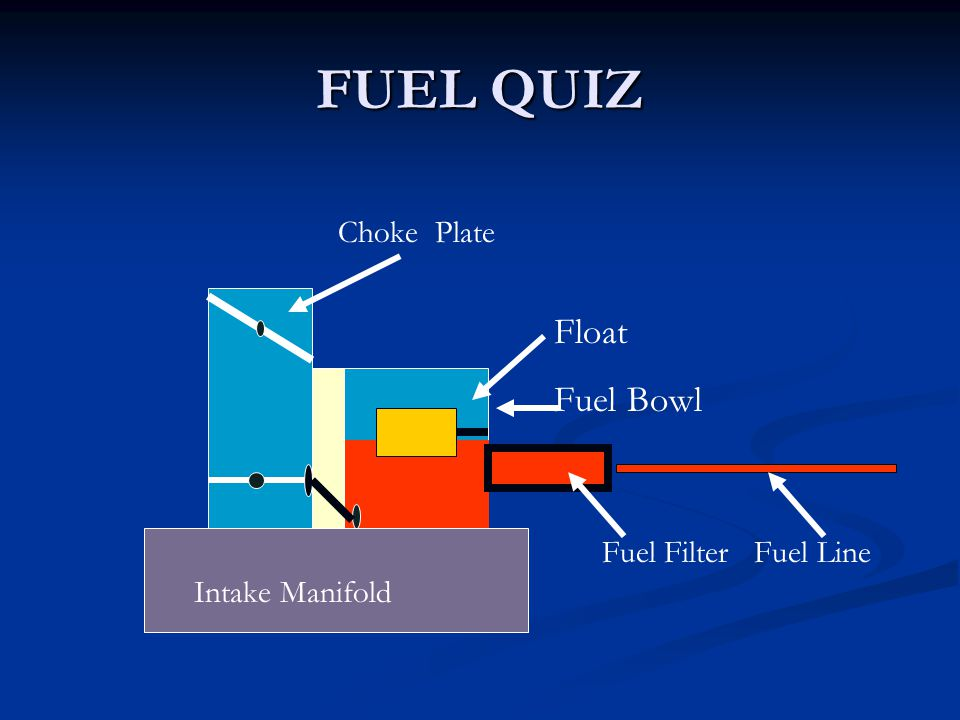 FUEL QUIZ Float Fuel Bowl Fuel Filter Fuel Line Choke Plate Intake Manifold