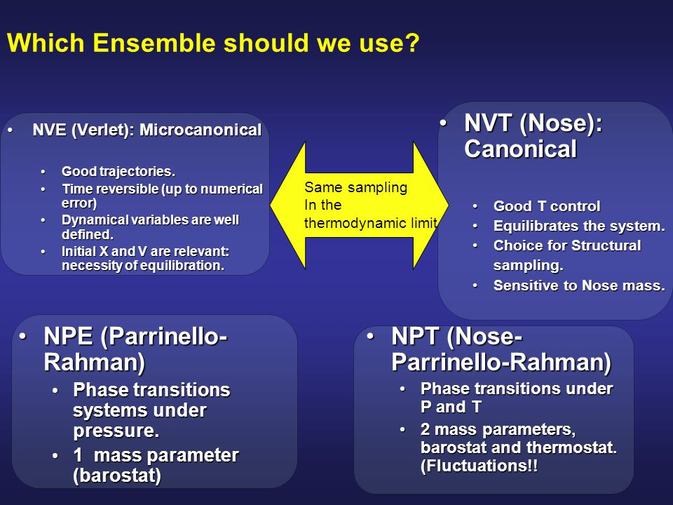 Which Ensemble should we use? NVE (Verlet): MicrocanonicalNVE (Verlet): Microcanonical Good trajectories. Good trajectories. Time reversible (up to nu