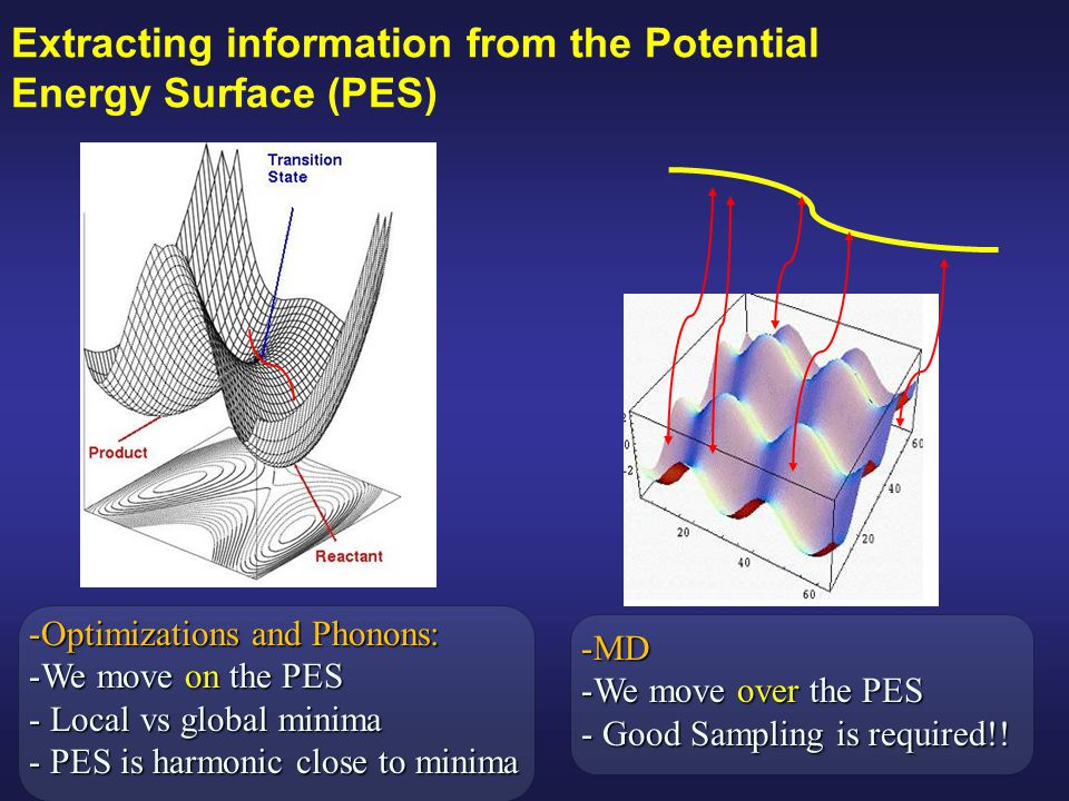 Extracting information from the Potential Energy Surface (PES) -Optimizations and Phonons: -We move on the PES - Local vs global minima - PES is harmo