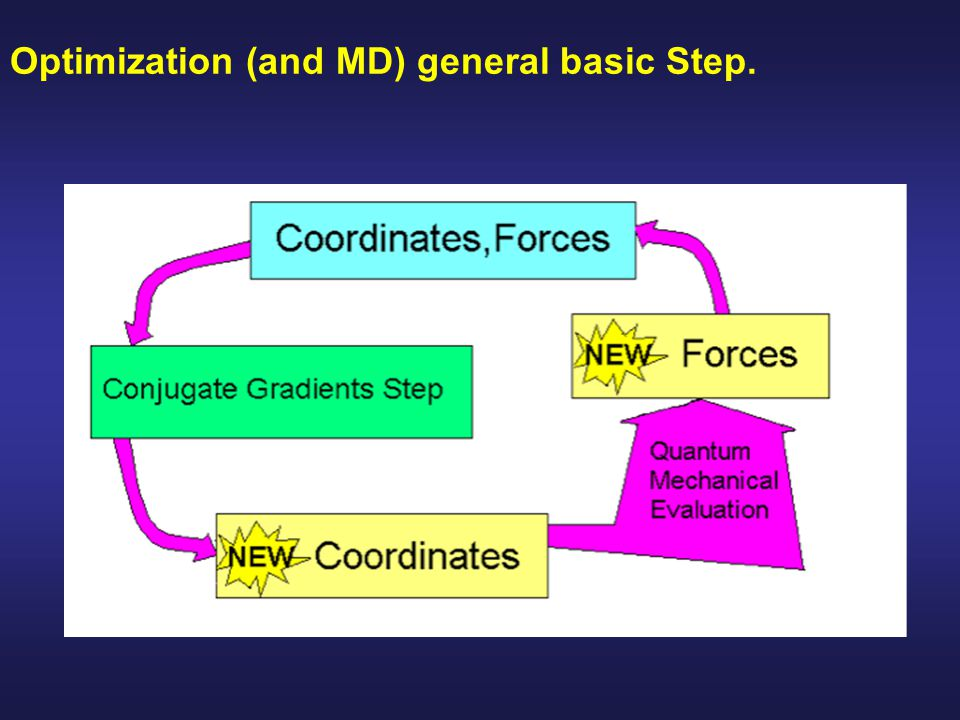 Optimization (and MD) general basic Step.
