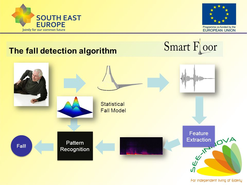 The fall detection algorithm Feature Extraction Pattern Recognition Fall! Statistical Fall Model