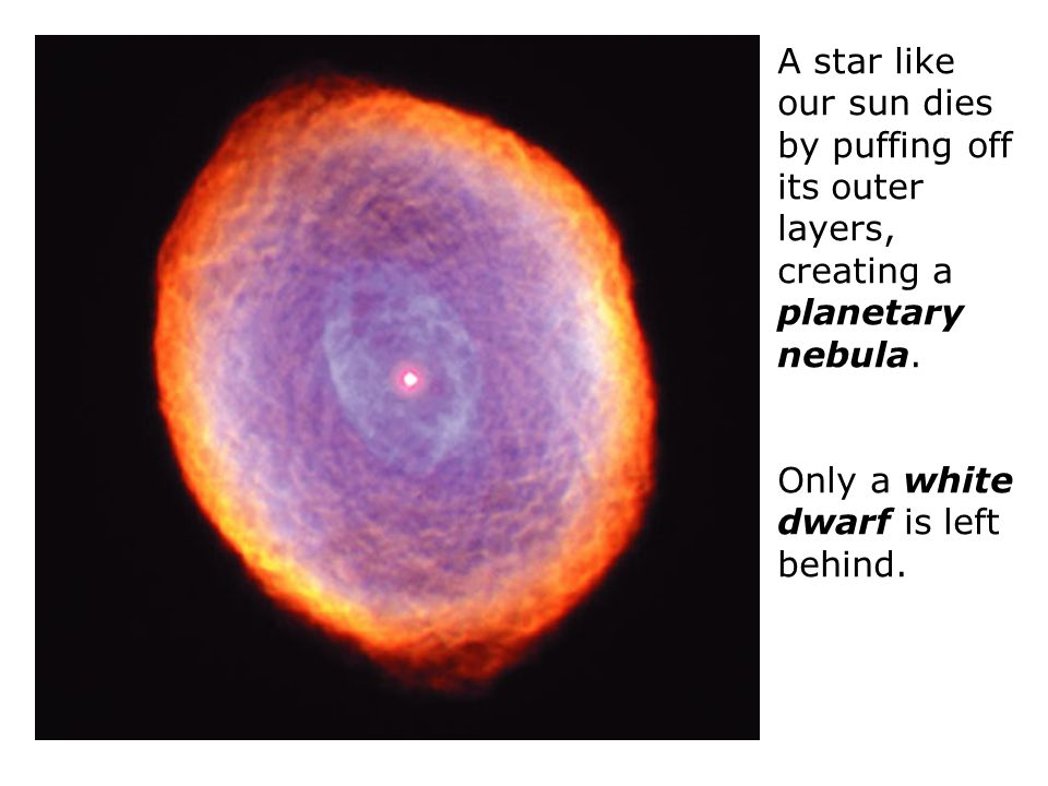 A star like our sun dies by puffing off its outer layers, creating a planetary nebula. Only a white dwarf is left behind.