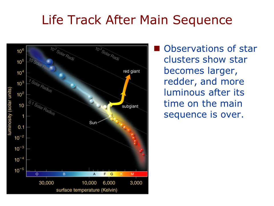 Life Track After Main Sequence Observations of star clusters show star becomes larger, redder, and more luminous after its time on the main sequence i