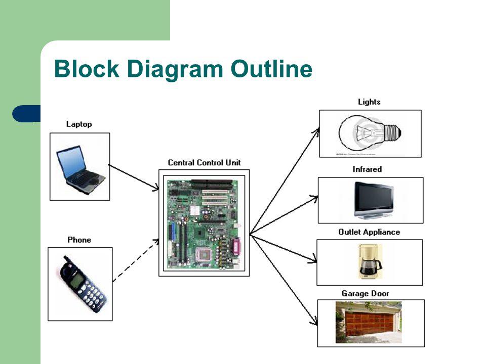 Block Diagram Outline