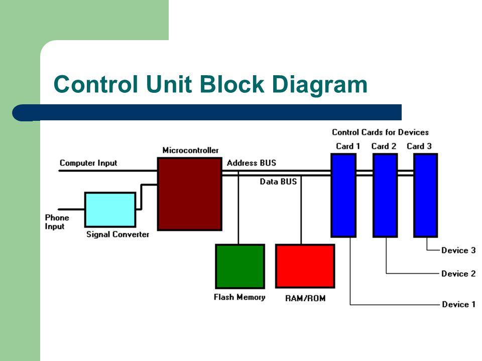 Control Unit Block Diagram