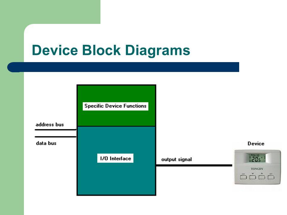 Device Block Diagrams