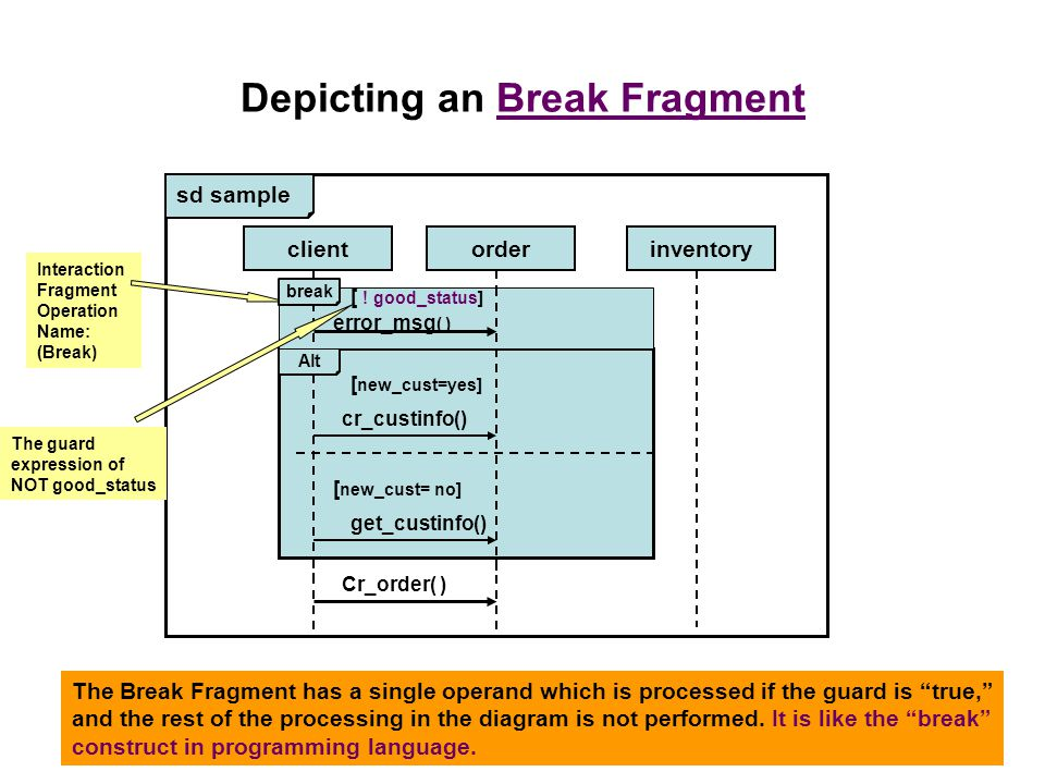 Depicting an Break Fragment sd sample clientorderinventory Cr_order( ) Alt cr_custinfo() Interaction Fragment Operation Name: (Break) [ new_cust= no] The Break Fragment has a single operand which is processed if the guard is true, and the rest of the processing in the diagram is not performed.