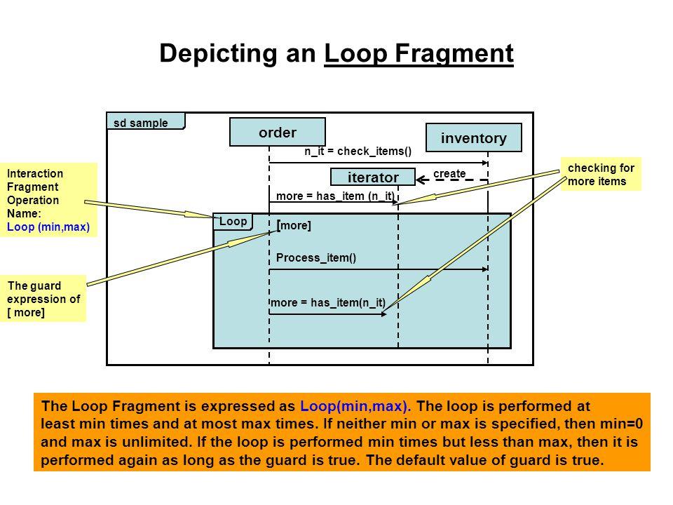 Depicting an Loop Fragment sd sample order inventory Loop Process_item() Interaction Fragment Operation Name: Loop (min,max) The Loop Fragment is expressed as Loop(min,max).