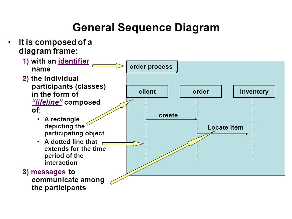 General Sequence Diagram It is composed of a diagram frame: 1) with an identifier name 2) the individual participants (classes) in the form of lifeline composed of: A rectangle depicting the participating object A dotted line that extends for the time period of the interaction 3) messages to communicate among the participants order process clientorderinventory create Locate item