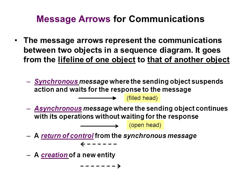 Message Arrows for Communications The message arrows represent the communications between two objects in a sequence diagram.