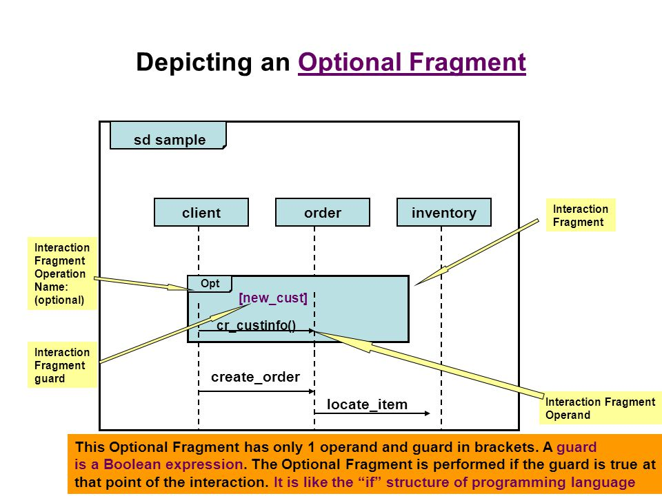 Depicting an Optional Fragment sd sample clientorderinventory create_order locate_item Opt cr_custinfo() Interaction Fragment Interaction Fragment Operation Name: (optional) Interaction Fragment Operand [new_cust] Interaction Fragment guard This Optional Fragment has only 1 operand and guard in brackets.