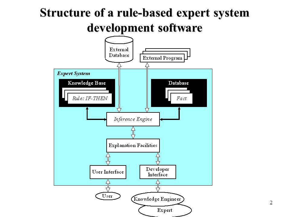 2 Structure of a rule-based expert system development software