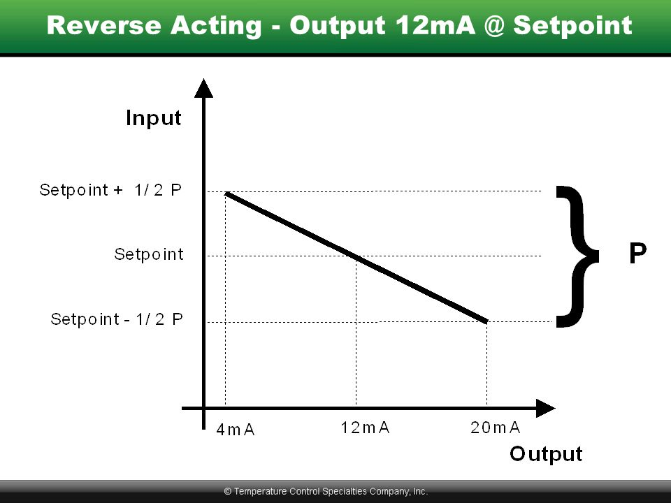Reverse Acting - Output 12mA @ Setpoint