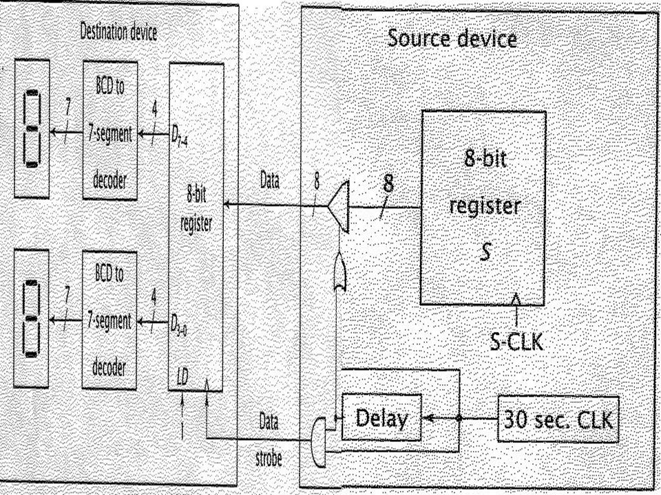 It perform the following sequence of operation: 1.Read temperature from external sensor.