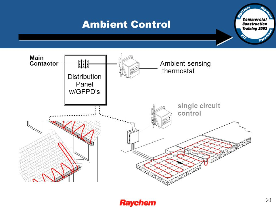 20 Distribution Panel w/GFPD's Main Contactor Ambient Control Ambient sensing thermostat single circuit control