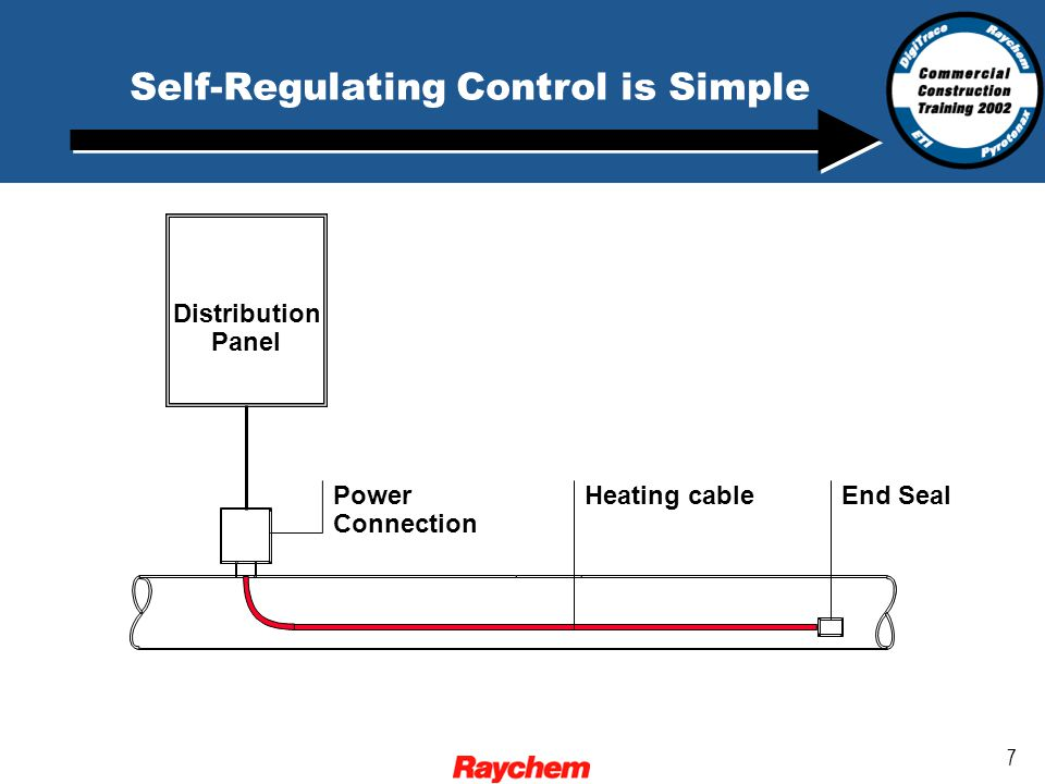 7 Self-Regulating Control is Simple Power Connection Heating cableEnd Seal Distribution Panel
