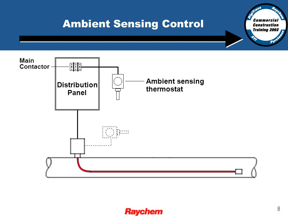 29 Monitoring and Control for HWAT? Self-Regulating control Line Sensing Control?