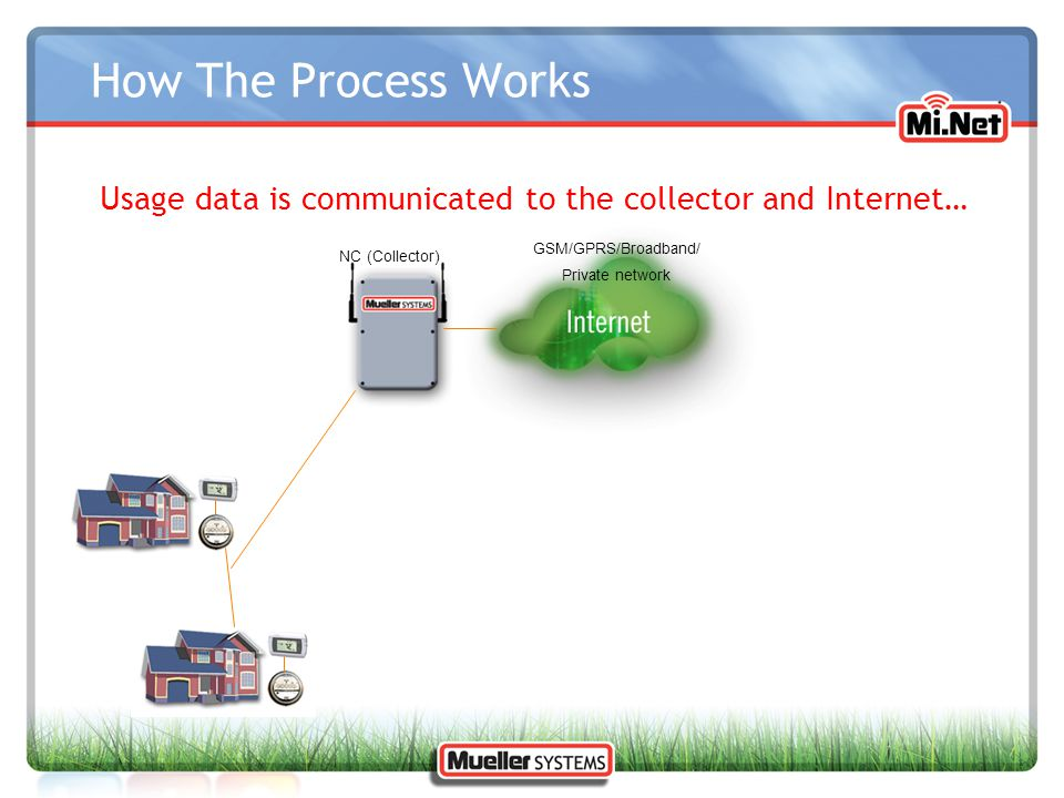 How The Process Works Usage data is communicated to the collector and Internet… NC (Collector) GSM/GPRS/Broadband/ Private network
