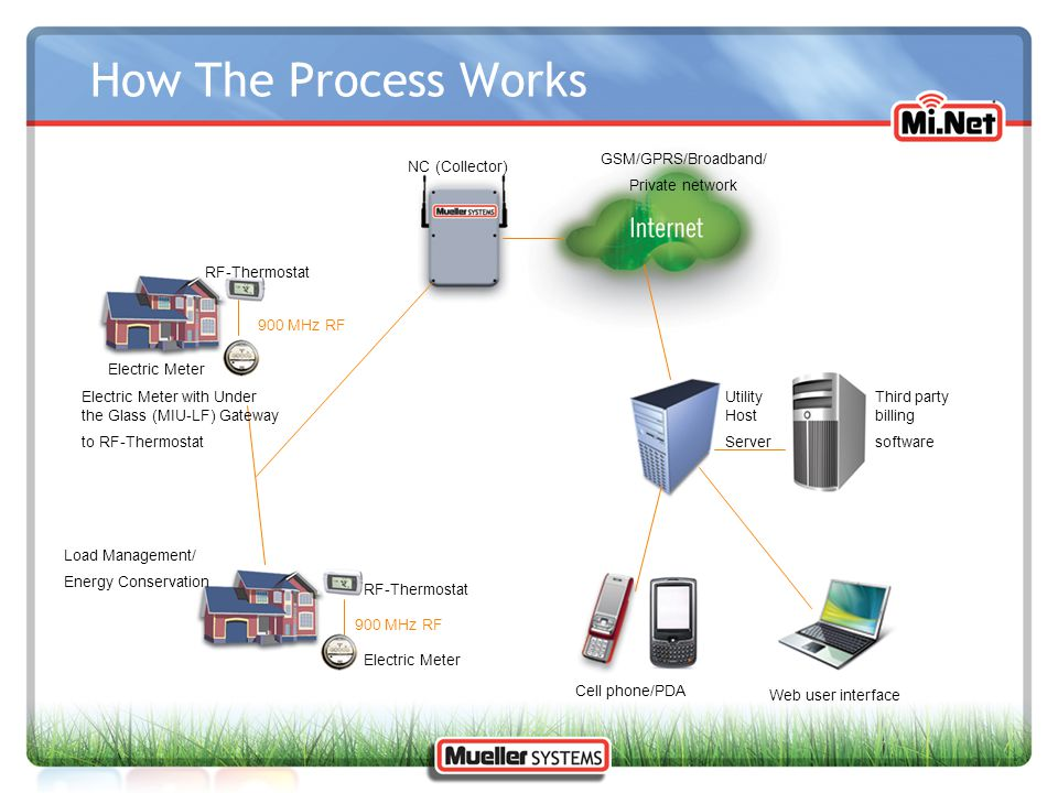 Utility Host Server How The Process Works Web user interface Third party billing software Electric Meter with Under the Glass (MIU-LF) Gateway to RF-T