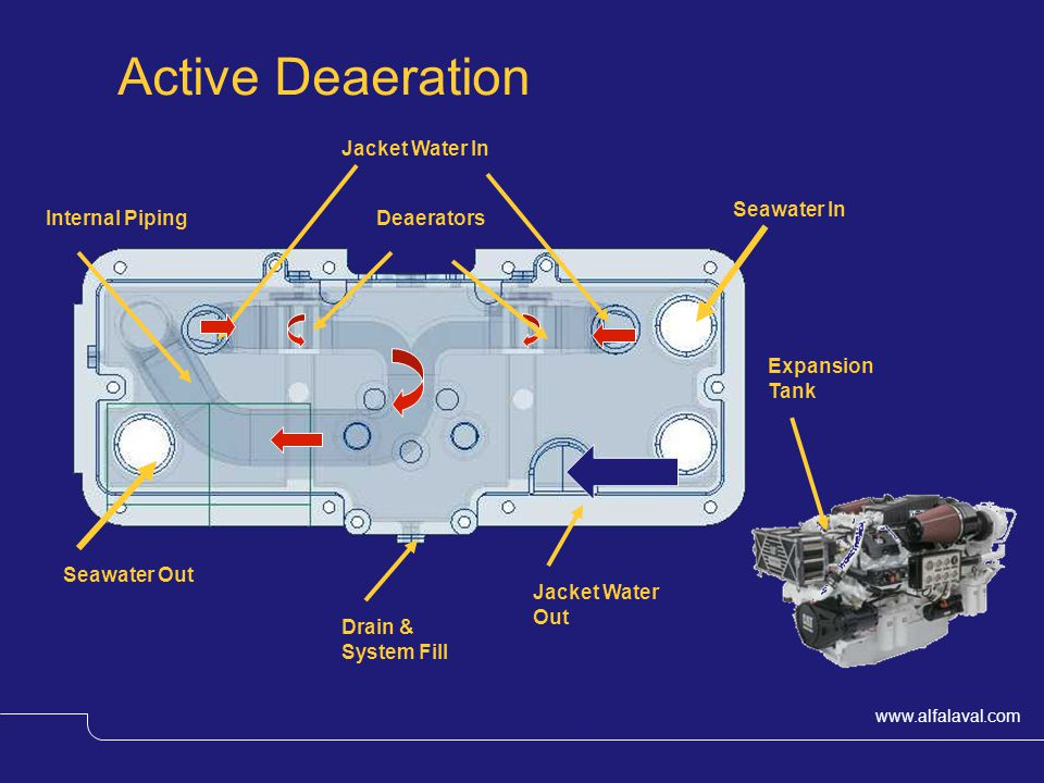 www.alfalaval.com © Alfa LavalSlide 13 Active Deaeration Seawater In Jacket Water In Seawater Out Jacket Water Out DeaeratorsInternal Piping Expansion Tank Drain & System Fill