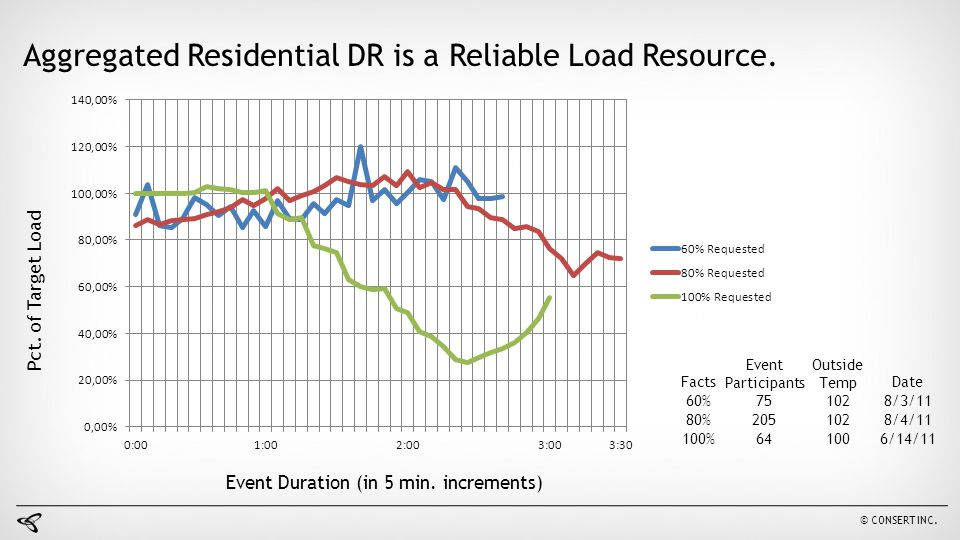 Aggregated Residential DR is a Reliable Load Resource. Facts Event Participants Outside TempDate 60%751028/3/11 80%2051028/4/11 100%641006/14/11 Pct.