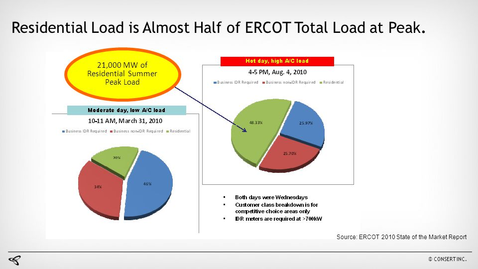 Residential Load is Almost Half of ERCOT Total Load at Peak. 11 Source: ERCOT 2010 State of the Market Report 21,000 MW of Residential Summer Peak Loa