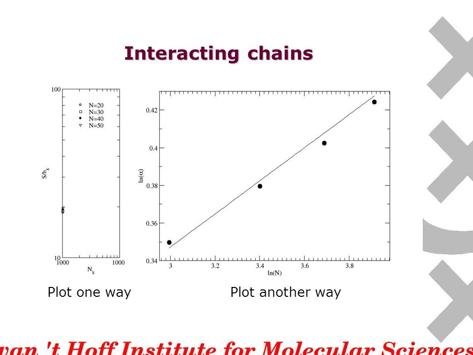 Interacting chains Plot one wayPlot another way