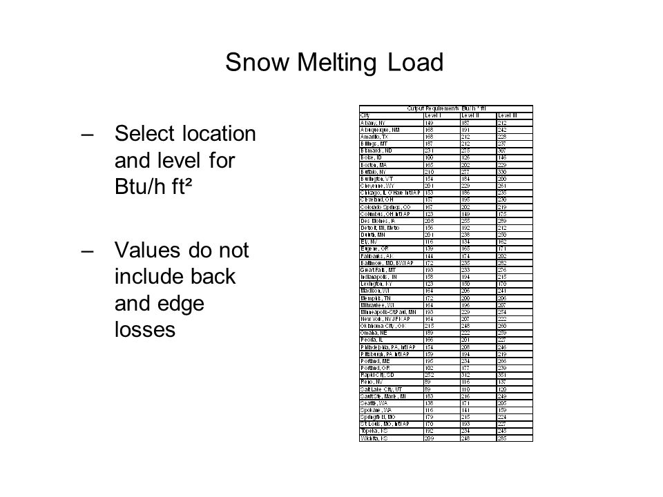 Snow Melting Load –Select location and level for Btu/h ft² –Values do not include back and edge losses