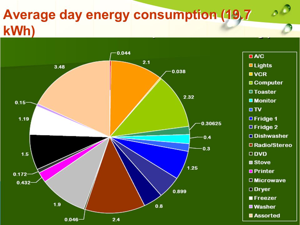 Average day energy consumption (19.7 kWh)