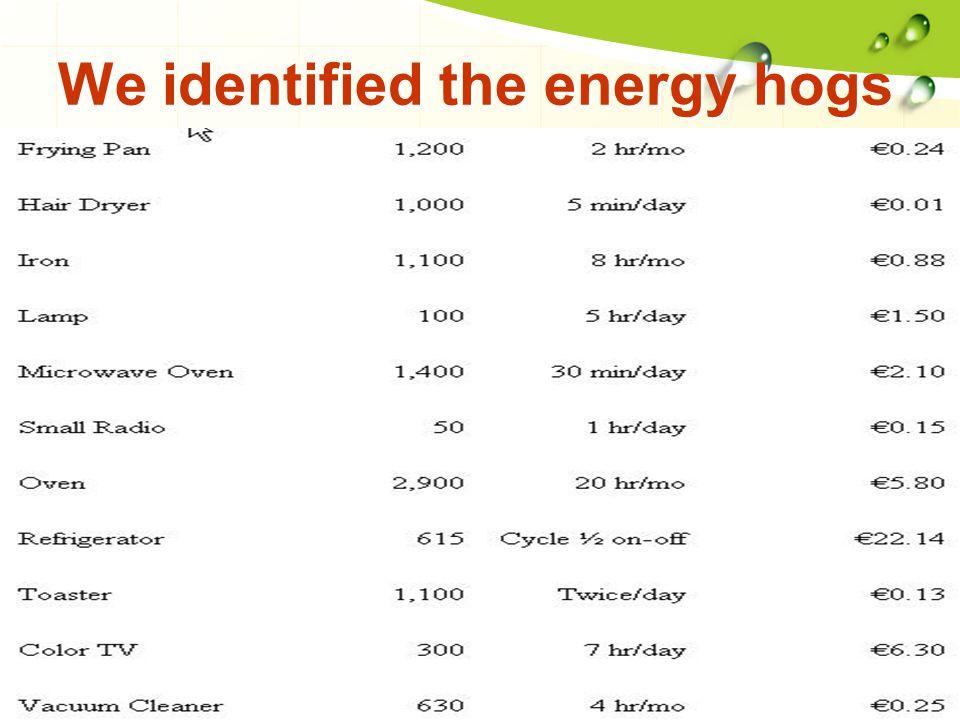 Average day energy consumption (19.7 kWh)