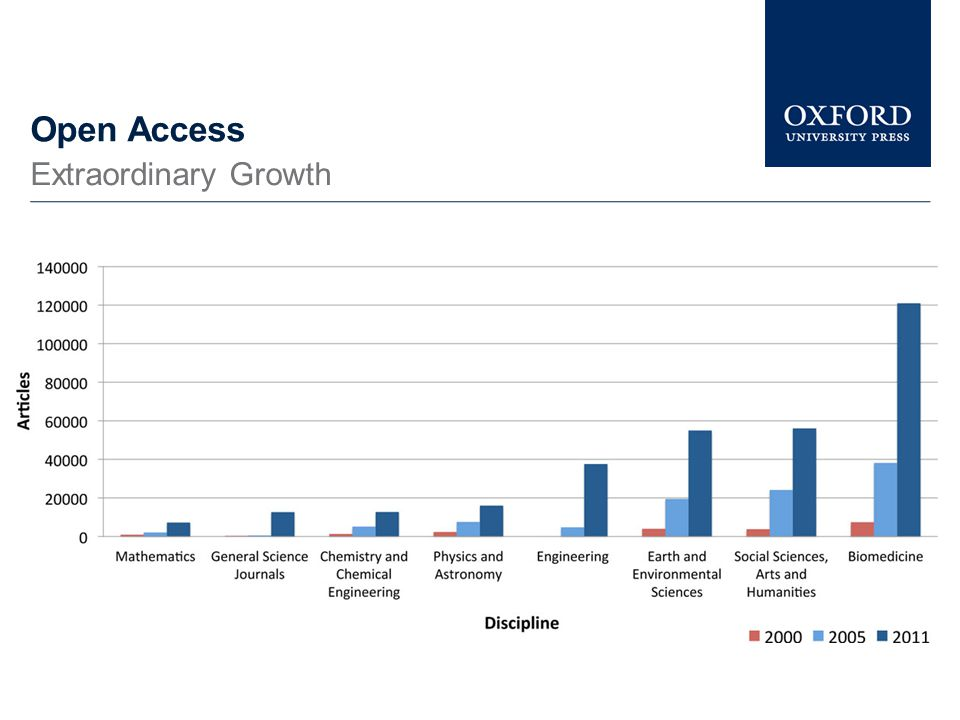 Open Access Despite growth in OA journals, articles, submission levels to subscription journals continue to grow Hybrid OA uptake continues to decline Studies consistently rank OA at the bottom for author priority Compliance with OA policies remains low A Low Priority for Most Researchers