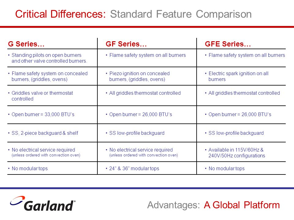 Critical Differences: Standard Feature Comparison G Series… Standing pilots on open burners and other valve controlled burners. GF Series… Flame safet