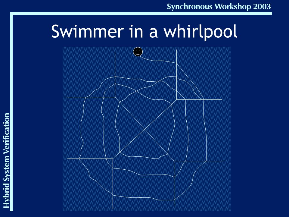 Hybrid System Verification Synchronous Workshop 2003 Swimmer in a whirlpool