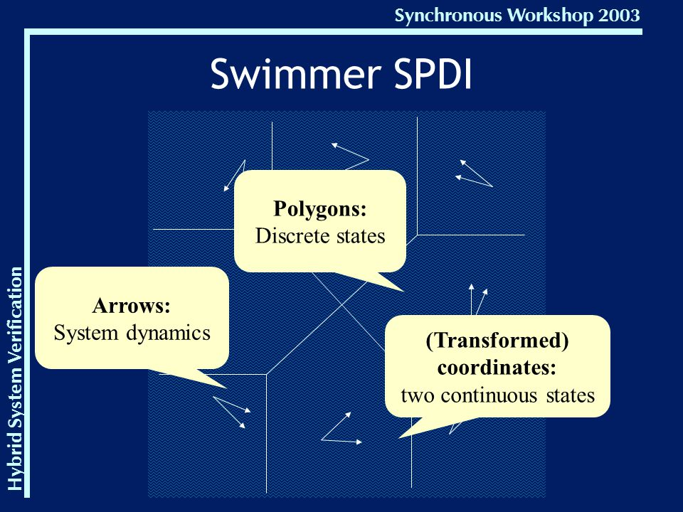 Hybrid System Verification Synchronous Workshop 2003 Swimmer SPDI Arrows: System dynamics Polygons: Discrete states (Transformed) coordinates: two continuous states