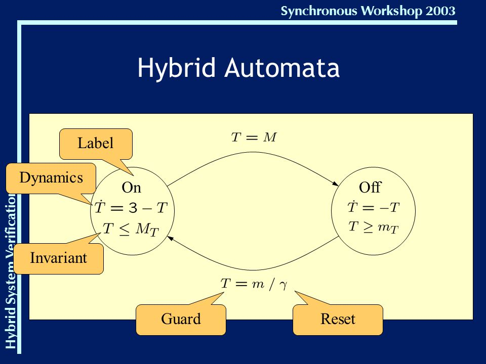 Hybrid System Verification Synchronous Workshop 2003 OnOff Label Dynamics Invariant Guard Reset Hybrid Automata