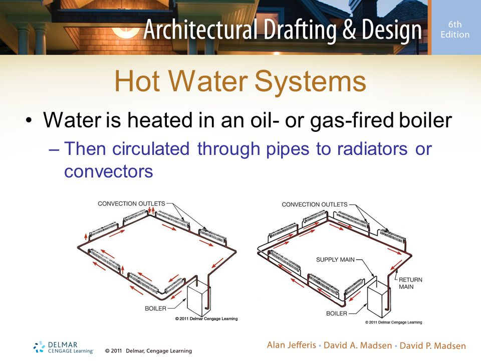 Hot Water Systems Water is heated in an oil- or gas-fired boiler –Then circulated through pipes to radiators or convectors