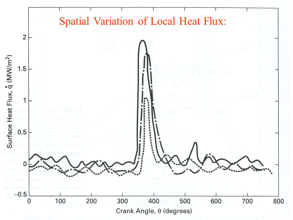 Cycle to Cycle Variation of Local Heat Flux: