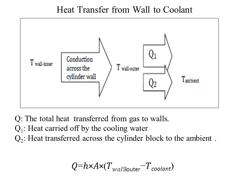 Conduction Through Cylinder Liner & Innerwall Gas − − − = ×ln(/) / (2××× )