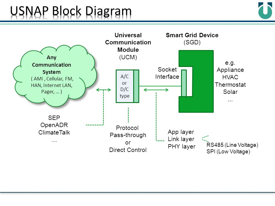 A/C or D/C type Smart Grid Device (SGD) Universal Communication Module (UCM) App layer Link layer PHY layer RS485 (Line Voltage) SPI (Low Voltage) Any
